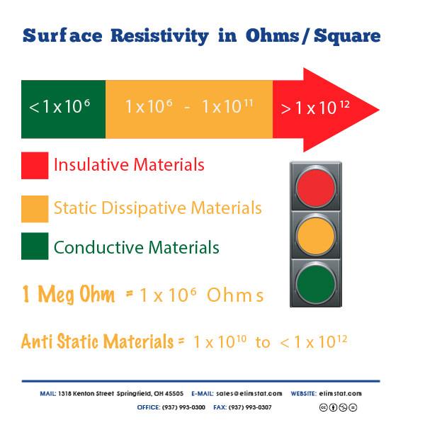 Conductive, Static Dissipative, and Insulative Materials