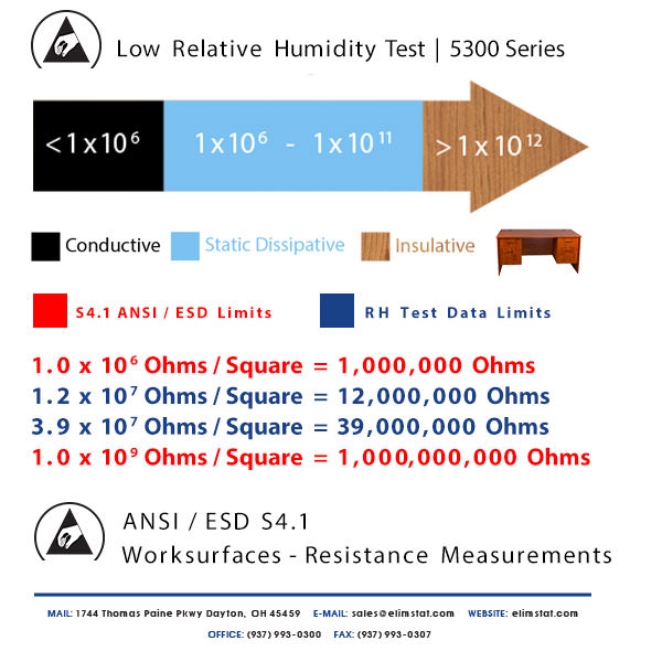 ESD Resistance Chart for Low Relative Humidity Test of 5300 Series Anti Static Mat